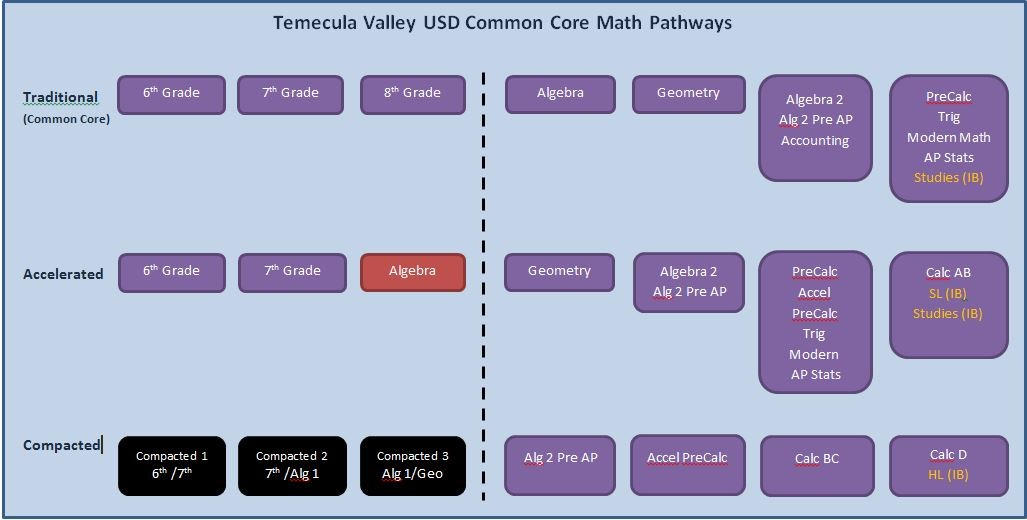 Common Core Pathways Redefining Algebra The Math Projects Journal
