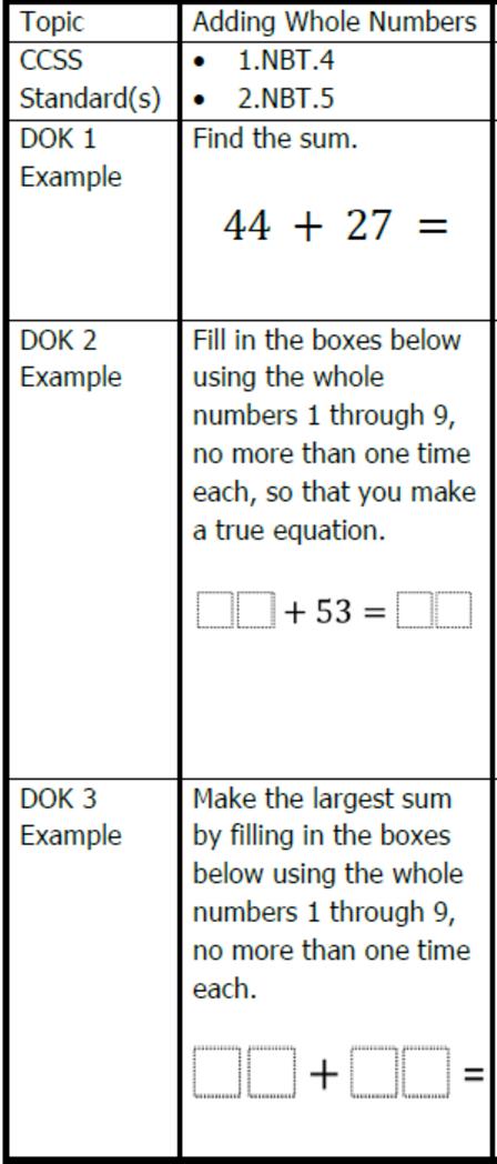 Good quality online: Do my homework service